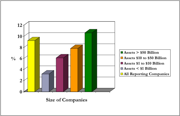 size-of-companies